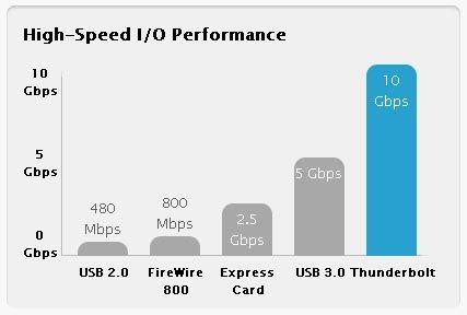 Thunderbolt придет на PC в апреле 2012 года