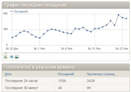 Спасибо! За последние сутки наш сайт посетило более 1 000 человек!