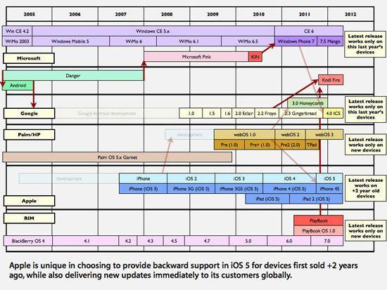 Почему Android не сможет обойти iOS от Apple