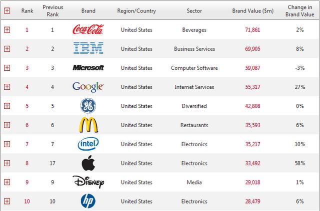 Бренд Apple стал восьмым в Топ-10 самых дорогих мировых компаний