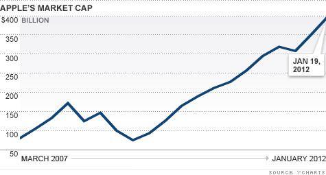 Капитализация Apple выше «стоимости» Греции и Аргентины