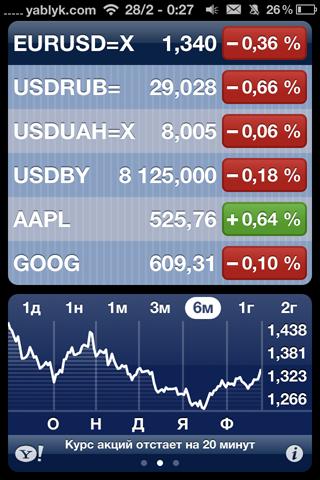 Как добавить курсы валют любых стран в приложение Акции (Stocks)? [IFAQ]