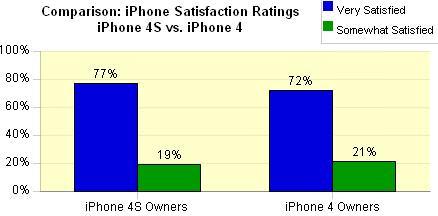 96% опрошенных нравится iPhone 4S
