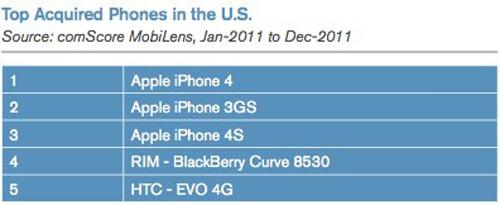 Смартфоны Apple – лидеры продаж в США