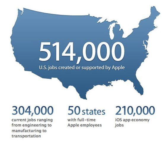В Apple работает более 500.000 американцев