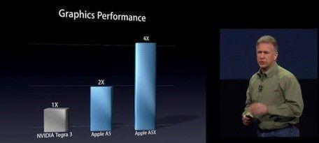 Графический процессор A5X в 4 раза производительнее процессора NVIDIA Tegra 3