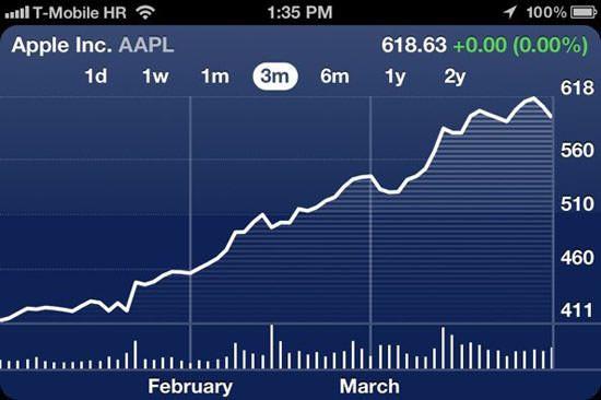 Акции Apple продолжают расти. Рыночная стоимость компании Apple скоро может достигнуть $ 1 триллиард