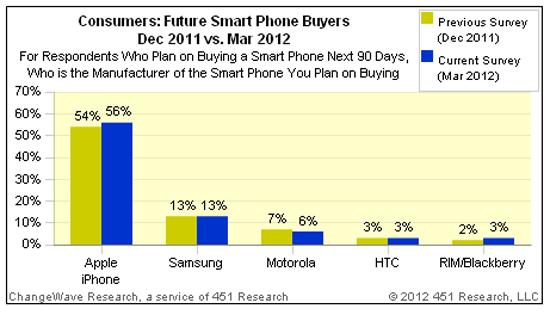 Прошло 6 месяцев после выхода iPhone 4S, а спрос на них только растет