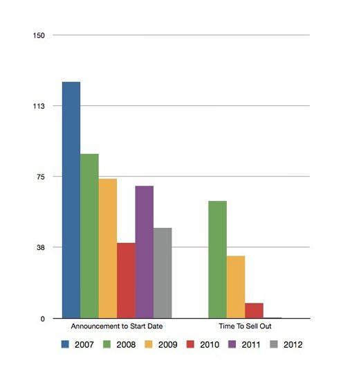 На WWDC 2012 все билеты проданы