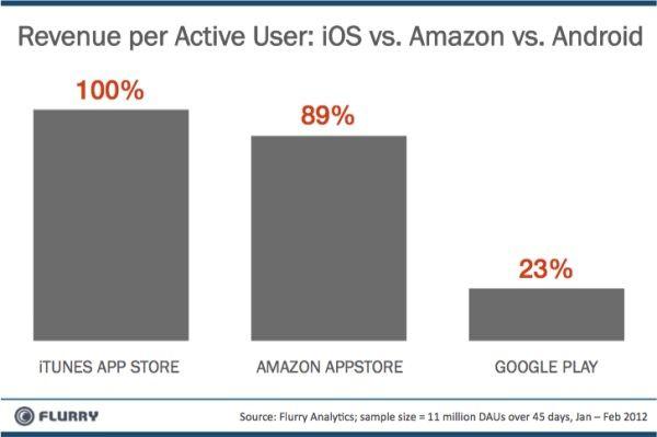 iOS App Store прибыльнее Amazon App Store и Google Play