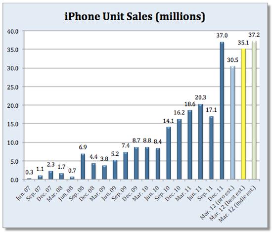 Очередной финансовый квартал компании Apple подошел к концу