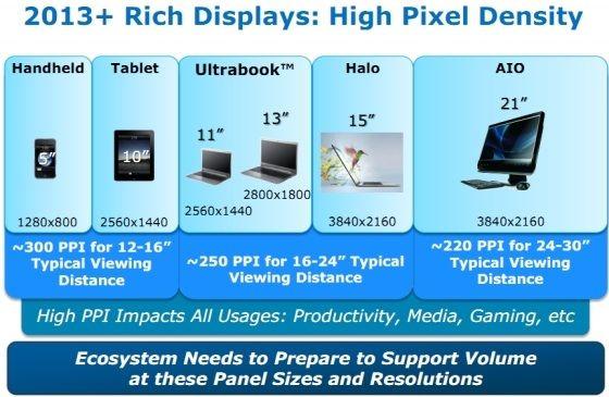 Процессоры Intel будут поддерживать дисплеи высокого разрешения (Retina) на ПК и мобильных устройствах к 2013 году? [Слухи]