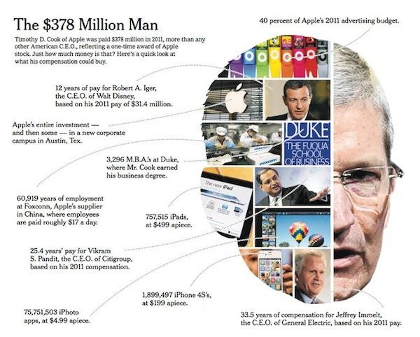 Тим Кук заработал в 2011 году $ 376 000 000