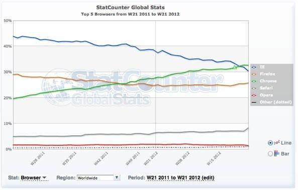 Google Chrome - браузер номер 1 в мире