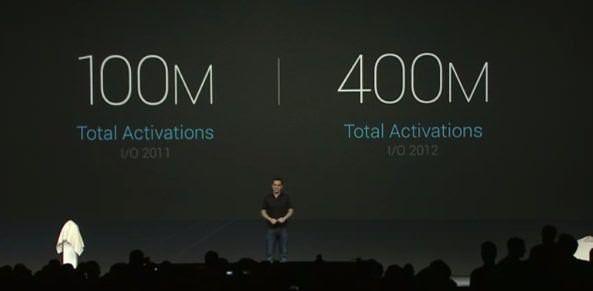 Показатели активации Android-устройств впечатляют