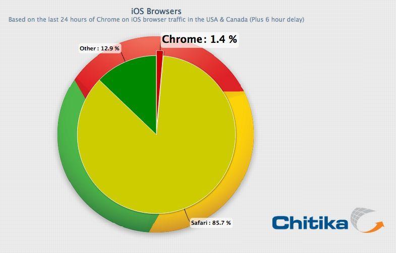 Оправдал ли Google Chrome для iOS ожидания пользователей? [Статистика]