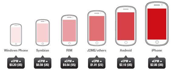 Среди всех платформ, мобильная реклама (iAd) лидирует на iPhone и iPad