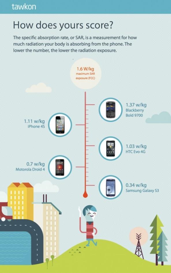 iPhone 4S излучает в 3 раза больше радиочастот, чем Galaxy S III