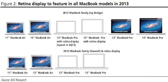 Дисплей для 13-ти дюймового Macbook Pro с дисплеем Retina уже в производстве
