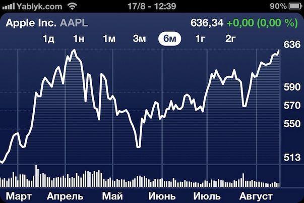 Стоимость акций Apple снова взлетела