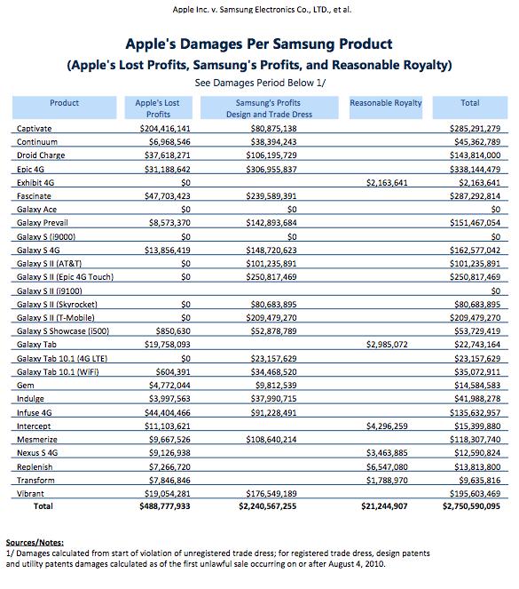 Какую компенсацию требует Apple за каждое устройство Samsung?