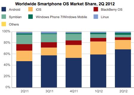 Смартофоны на iOS и Android составили 85% из всех проданных во втором квартале 2012 года