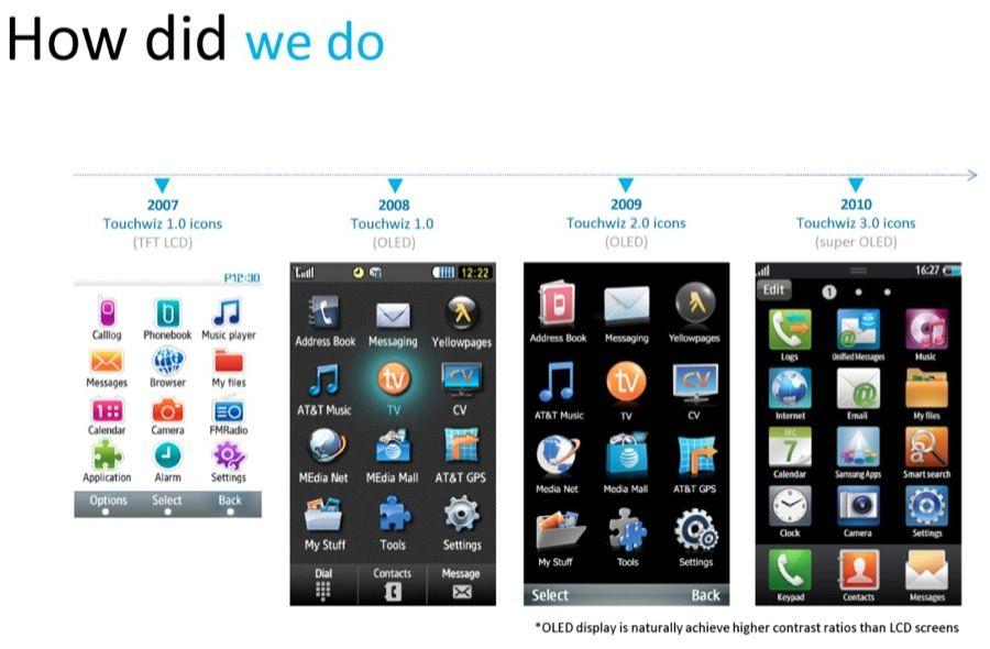 Дизайнер Джиуиен Ван: Samsung не копировала интерфейс iPhone