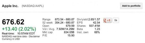 После победы над Samsung акции Apple достигли рекордной отметки в 0
