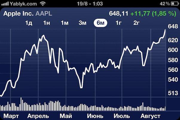 Акции Apple достигли рекордной отметки, благодаря слухам об iPad mini