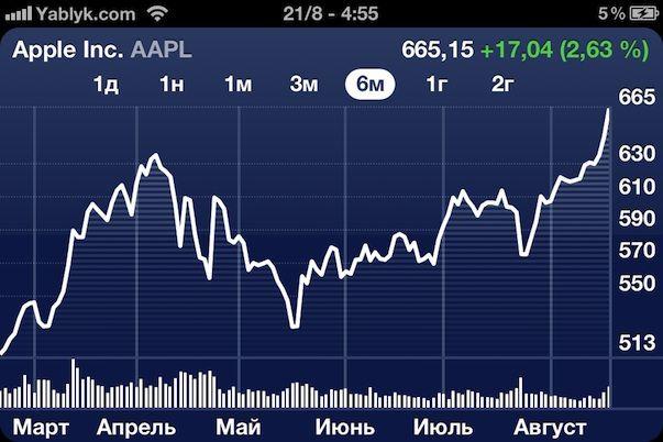 Акции Apple бьют все рекорды: за акцию дают 665 долларов