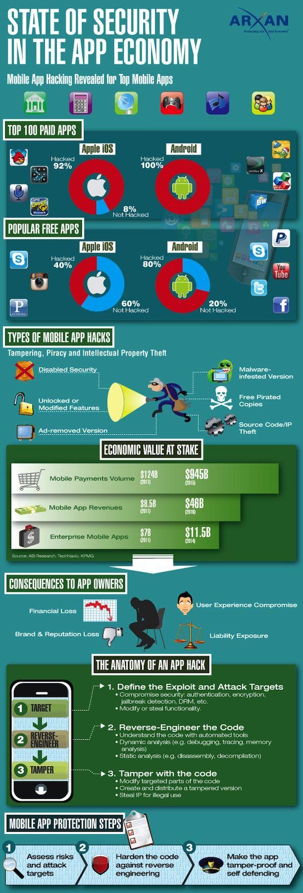 Инфографика безопасности приложений iOS и Android