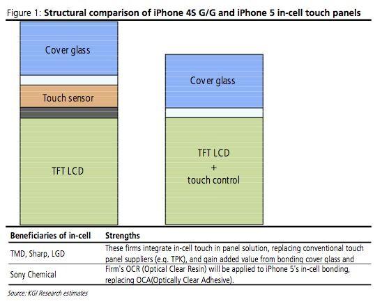 Apple дорого обходится сенсорная панель для iPhone 5