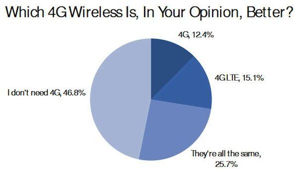 47% жителей США не нуждаются в 4G LTE технологии