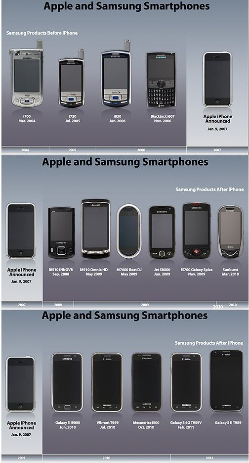 samsung-vs-apple-smartphones_Timeline