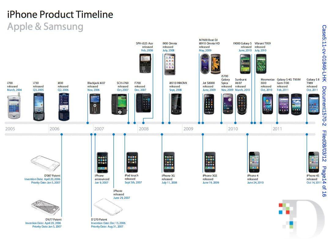 Доказательство плагиата Samsung уместилось на трех картинках