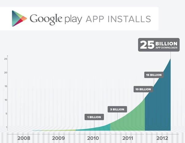 В онлайн-магазине Google play размещены 675 000 приложений, которые были загружены 25 млрд раз