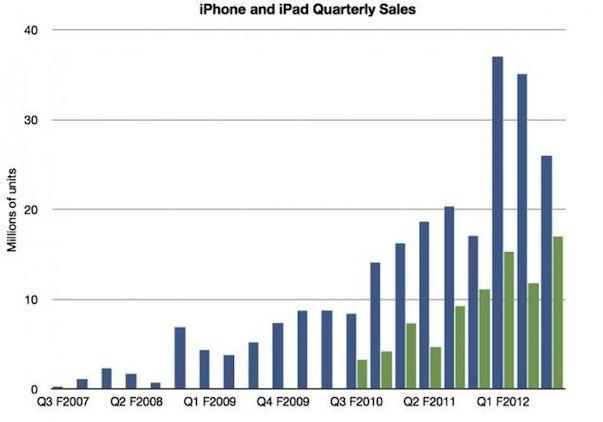 Установит ли Apple новый рекорд при продаже iPhone 5?
