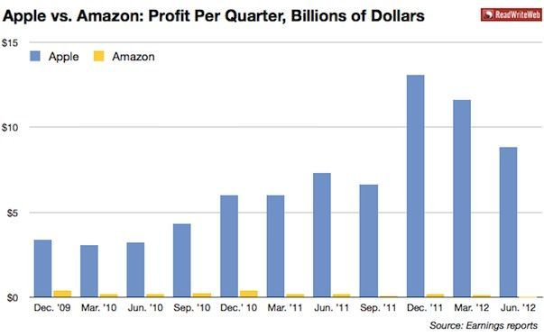 График, показывающий разницу прибыли планшетов Amazon и Apple
