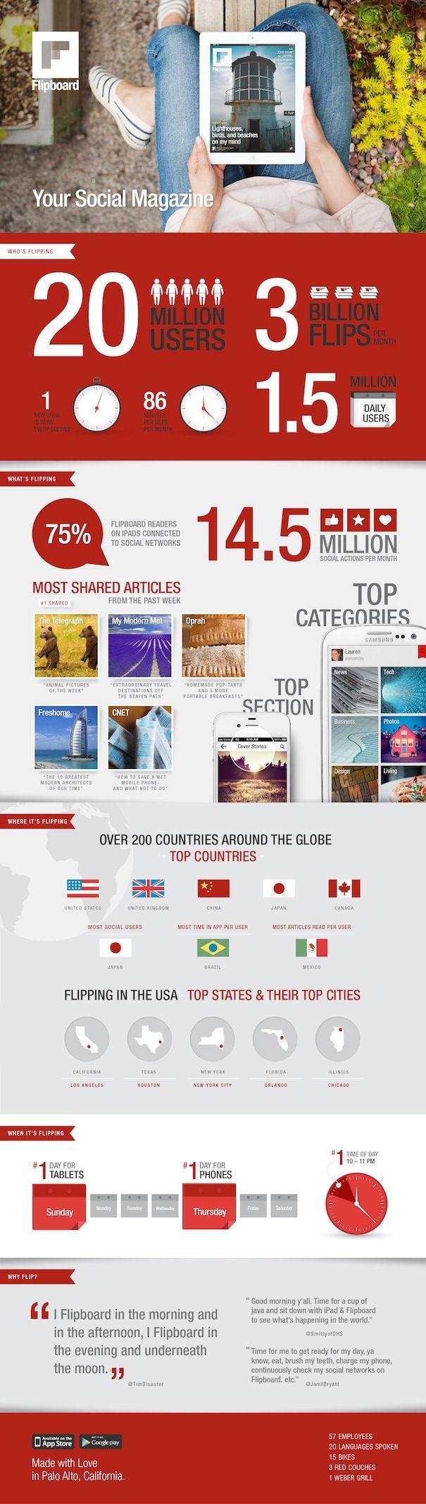 Скачать Flipboard. Лучшая новостная читалка для iPhone и IPad празднует свой день рождения и дарит себе инфографику