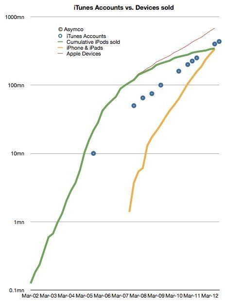 Apple может продать 1 млрд. устройств к 2015 году