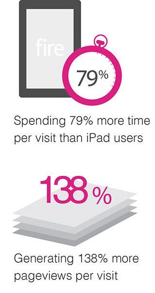 Сравнение планшетного веб-трафика. IPad против конкурентов