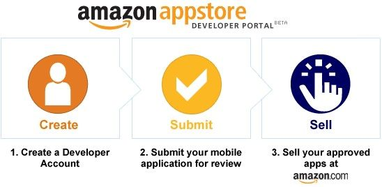 """Amazon просит суд отказаться от претензий к термину """"App Store"""""""