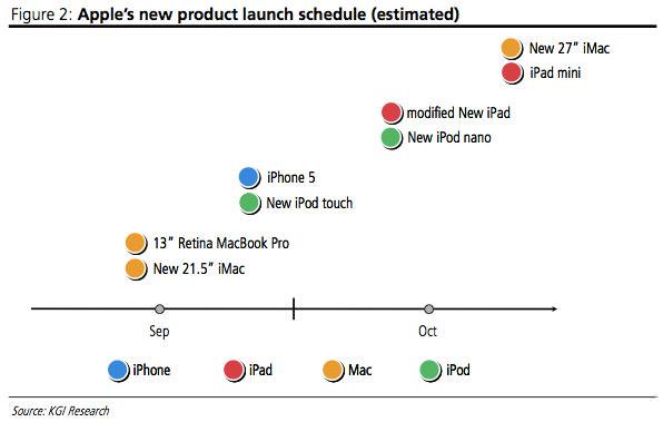 Кроме iPhone 5 и IPad mini, Apple выпустит еще 6 обновленных устройств до конца года