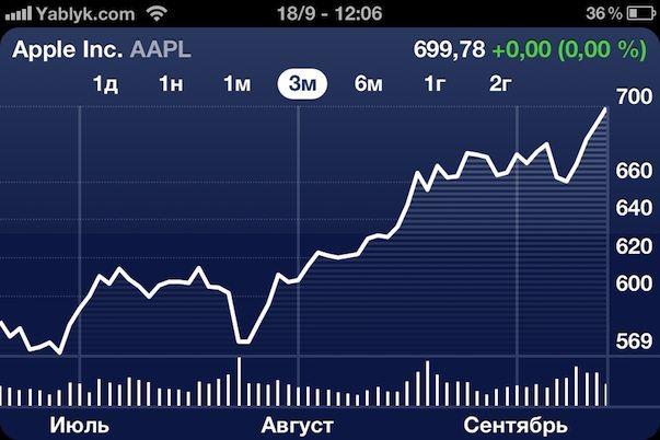 apple-stock-700-record