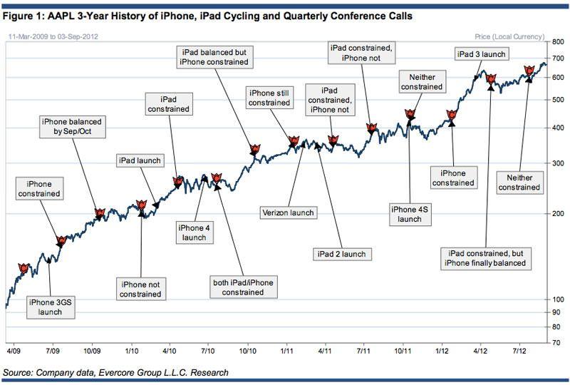 График роста стоимости акций Apple в зависимости от выпускаемых продуктов начиная с 2009 года