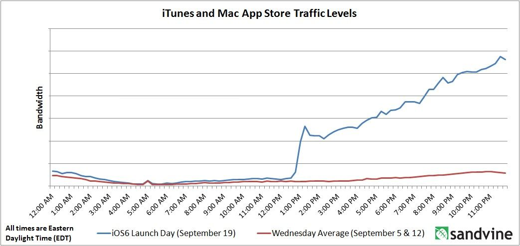 Спустя сутки после релиза iOS 6 установлена на 15% всех iOS устройств