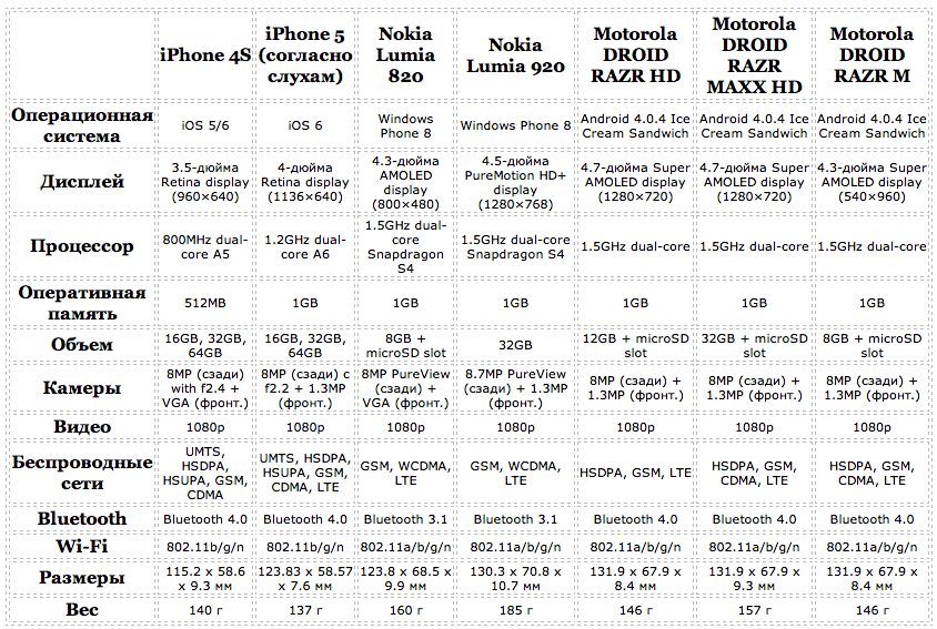Сравнение железа iPhone 5 vs iPhone 4S vs новых Nokia Lumia vs Motorola Droid Razr HD