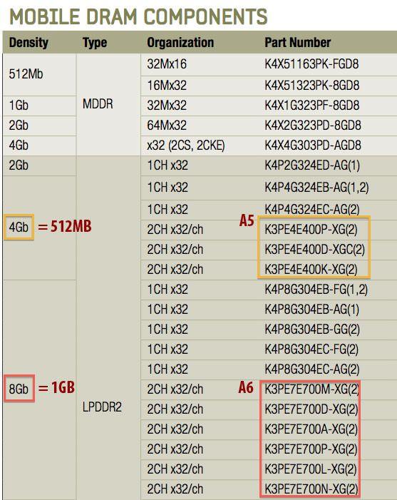 iPhone 5 имеет 1 Гб оперативной памяти