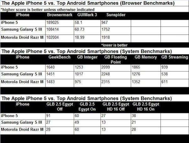 iPhone 5 - самый быстрый смартфон в мире