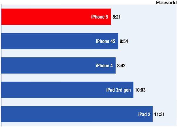 Батарея iPhone 5 слабее, чем у предыдущих устройств
